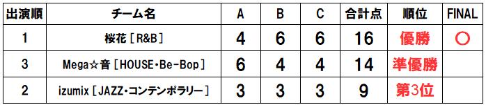 20190321_RUNUP_一般ソロ_得点表