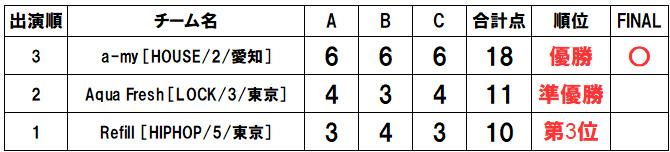 U12得点表20190504RUNUP