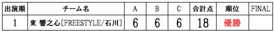 RUNUP20190818一般ソロ得点表
