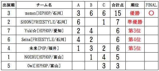 RUNUP20190818U12ソロ得点表
