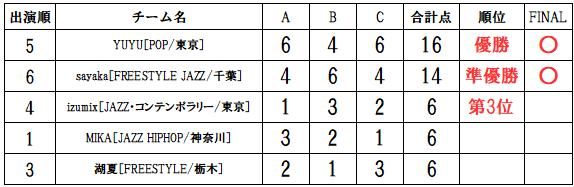 ラナップRUNUP20191014一般ソロ得点表