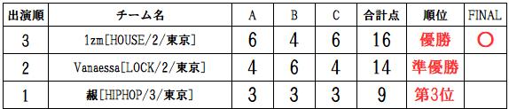 ラナップRUNUP20191014一般チーム得点表