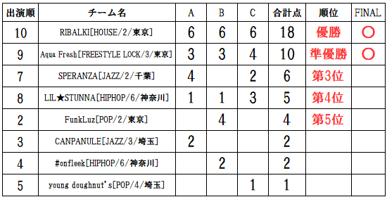 ラナップRUNUP20191014UNDER12得点表