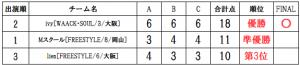 RUNUPラナップ20191102一般チーム得点表