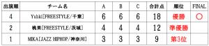 RUNUPラナップ20191221一般ソロ得点表