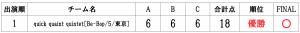 RUNUPラナップ20200126OVER40得点表