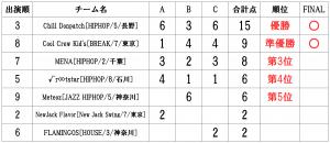 RUNUPラナップ20200126UNDER12得点表