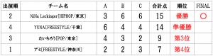 RUNUPラナップ20200126UNDER15ソロ得点表
