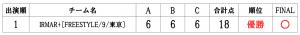 RUNUPラナップ20200224最終予選OVER40得点表