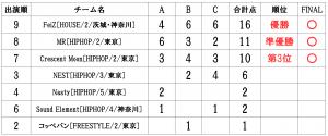 RUNUPラナップ20200224最終予選UNDER15得点表
