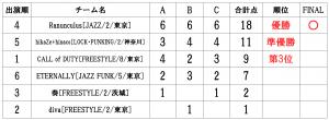 RUNUPラナップ20200224最終予選UNDER18得点表