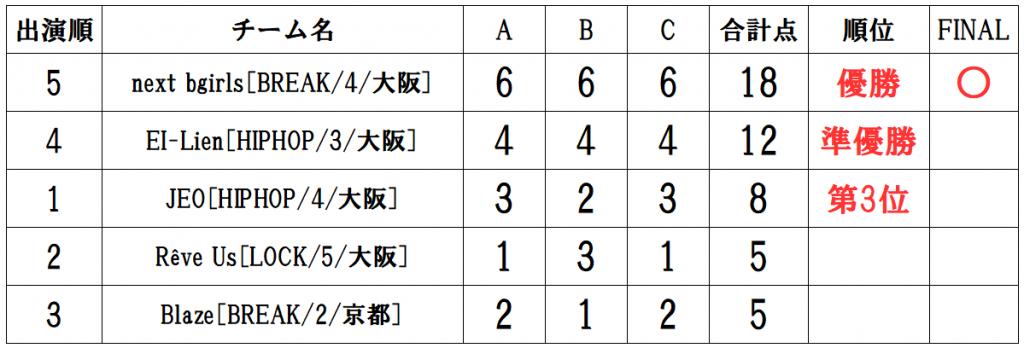 RUNUP 2020 KANSAI FIRST UNDER18 得点表