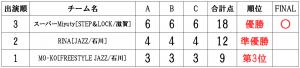 RUNUP 2020 HOKURIKU SECOND 一般ソロ 得点表