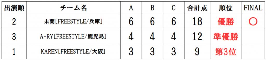 RUNUP 2020 KANSAI SECOND 一般ソロ 得点表