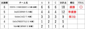 RUNUP 2020 KANSAI SECOND 一般 得点表