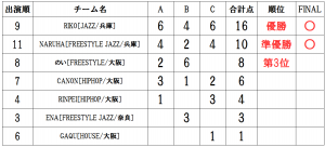 RUNUP 2020 KANSAI SECOND UNDER12ソロ 得点表