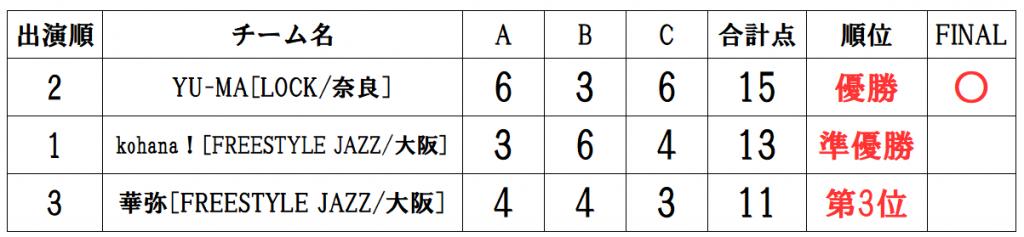 RUNUP 2020 KANSAI THIRD 一般ソロ 得点表