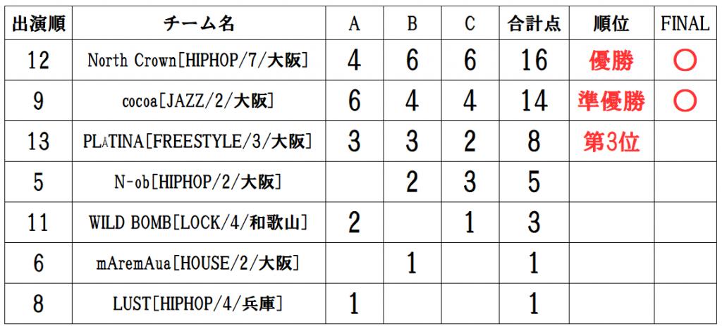 RUNUP 2020 KANSAI THIRD UNDER12 得点表