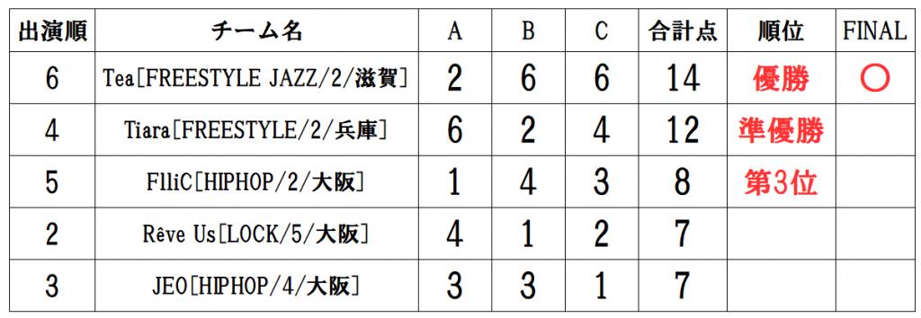 RUNUP 2020 KANSAI THIRD UNDER18 得点表