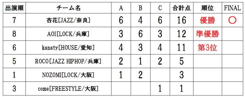 RUNUP 2020 KANSAI THIRD UNDER9ソロ 得点表