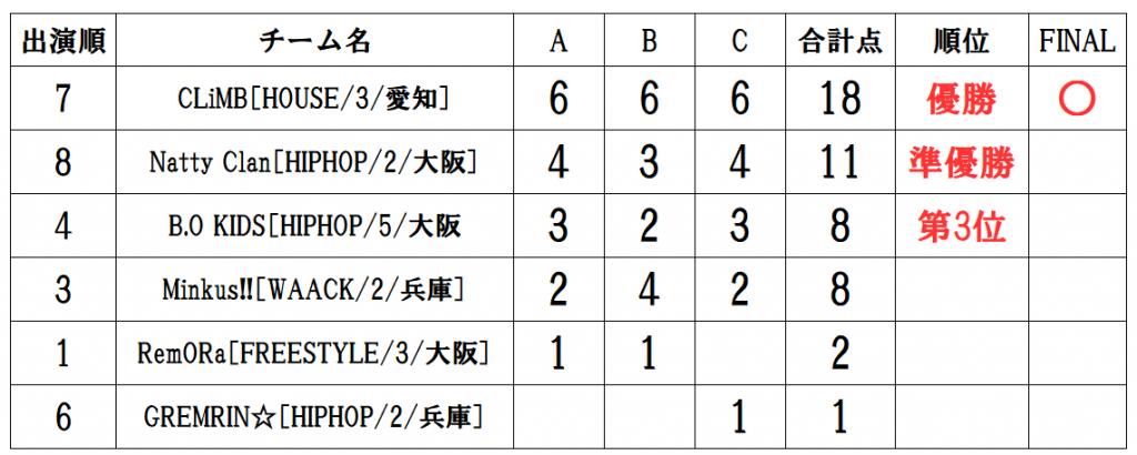 RUNUP 2020 KANSAI THIRD UNDER9 得点表