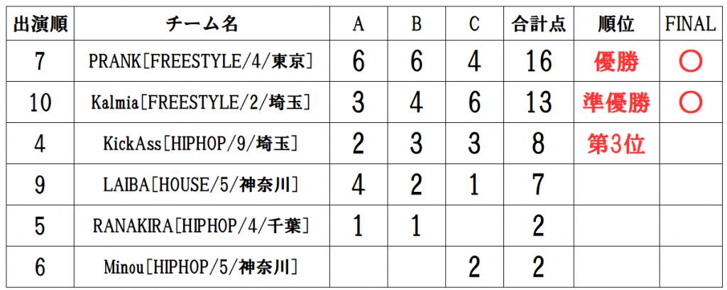 RUNUP 2020 KANTO JANUARY UNDER12 得点表