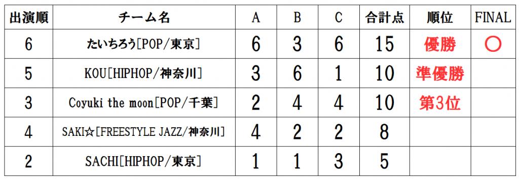 RUNUP 2020 KANTO JANUARY UNDER15ソロ 得点表