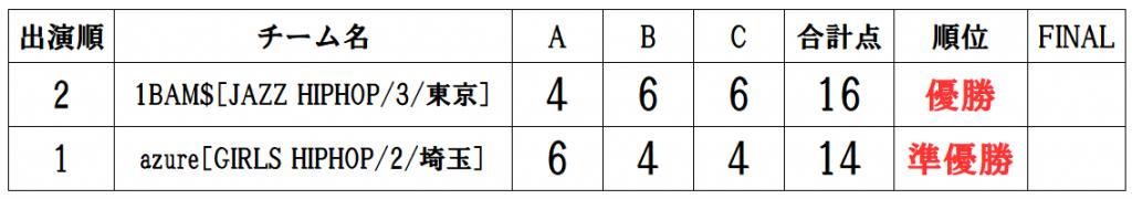 RUNUP 2020 KANTO JANUARY UNDER18 得点表