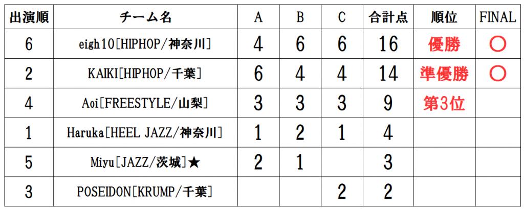 RUNUP 2020 KANTO FEBRUARY 一般ソロ 得点表