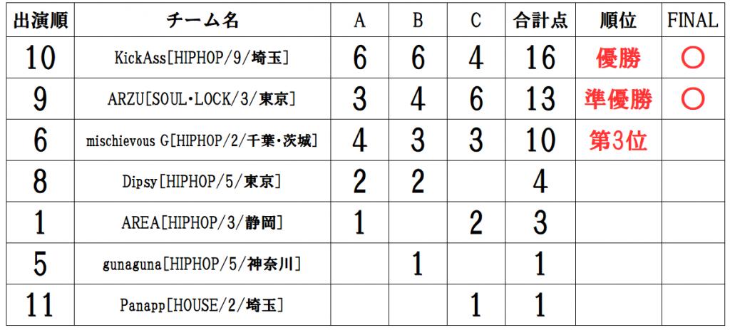 RUNUP 2020 チーム最終予選 UNDER12 得点表