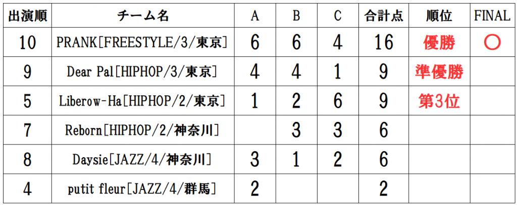 RUNUP 2021 KANTO MAY UNDER12 得点表