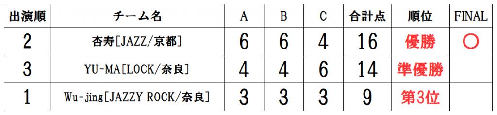 RUNUP 2021 KANSAI JULY 一般ソロ 得点表