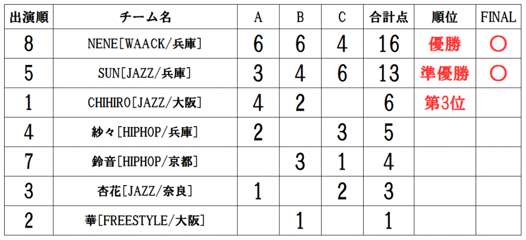 RUNUP 2021 KANSAI JULY UNDER12ソロ 得点表