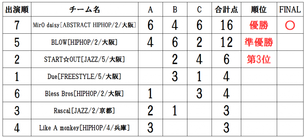RUNUP 2021 KANSAI JULY UNDER12 得点表