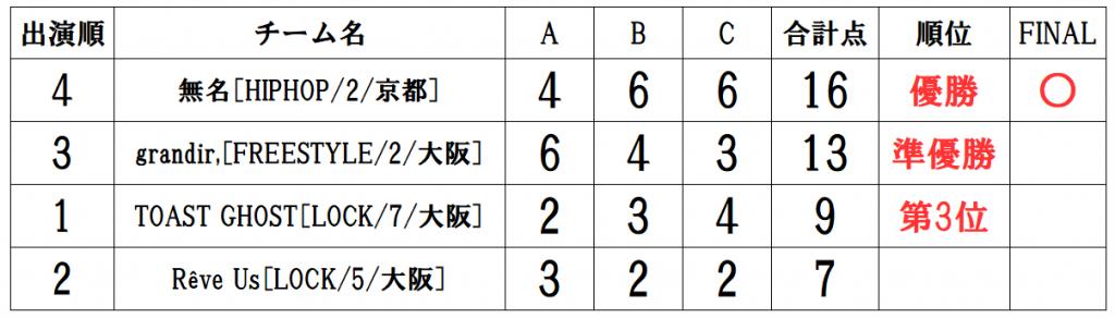 RUNUP 2021 KANSAI JULY UNDER18 得点表