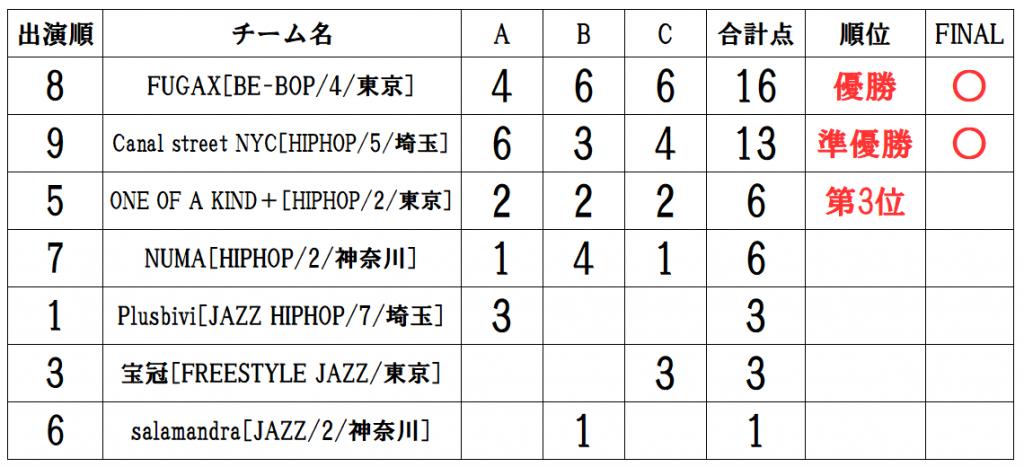 RUNUP 2021 KANTO JULY UNDER15 得点表