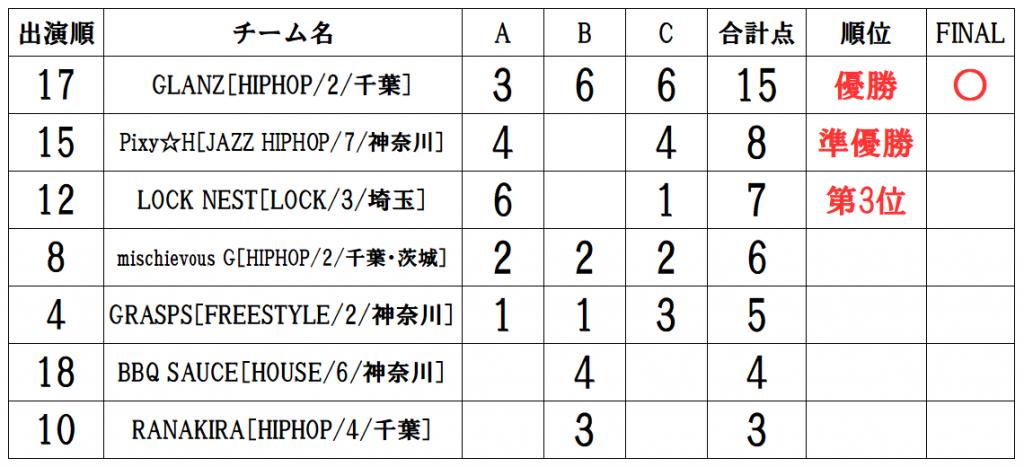 RUNUP 2021 KANTO JUNE UNDER12 得点表