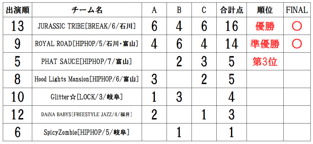 RUNUP 2021 HOKURIKU AUGUST UNDER12 得点表