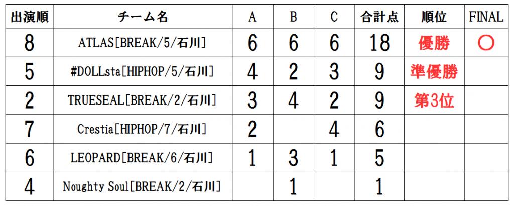 RUNUP 2021 HOKURIKU AUGUST UNDER9 得点表