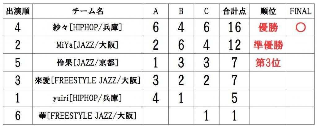 RUNUP 2021 KANSAI AUGUST UNDER12ソロ 得点表