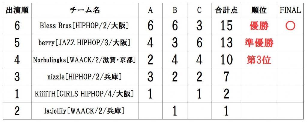 RUNUP 2021 KANSAI AUGUST UNDER12 得点表