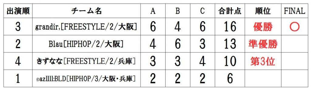 RUNUP 2021 KANSAI AUGUST UNDER18 得点表
