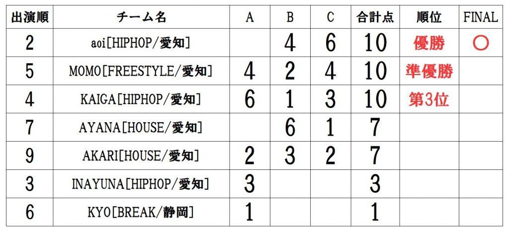 RUNUP 2021 TOKAI AUGUST UNDER12ソロ 得点表