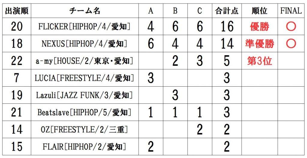 RUNUP 2021 TOKAI AUGUST UNDER12 得点表