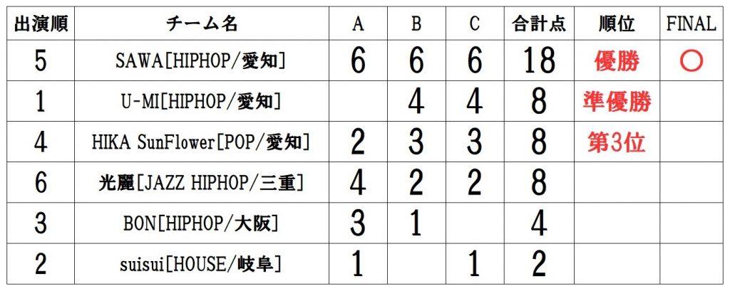 RUNUP 2021 TOKAI AUGUST UNDER15ソロ 得点表