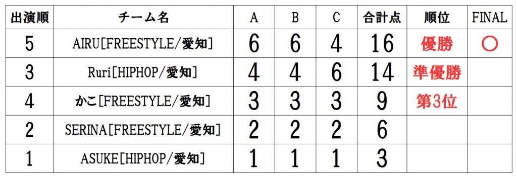 RUNUP 2021 TOKAI AUGUST UNDER9ソロ 得点表