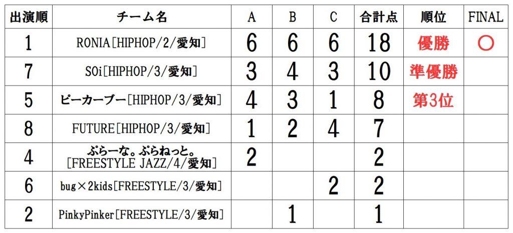 RUNUP 2021 TOKAI AUGUST UNDER9 得点表